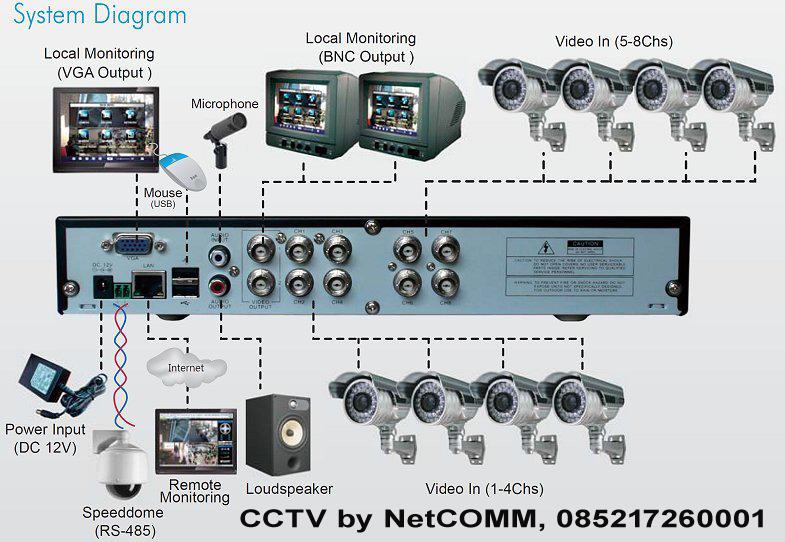 CCTV Cikarang by NetCOMM
