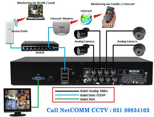 Paket CCTV murah Cikarang